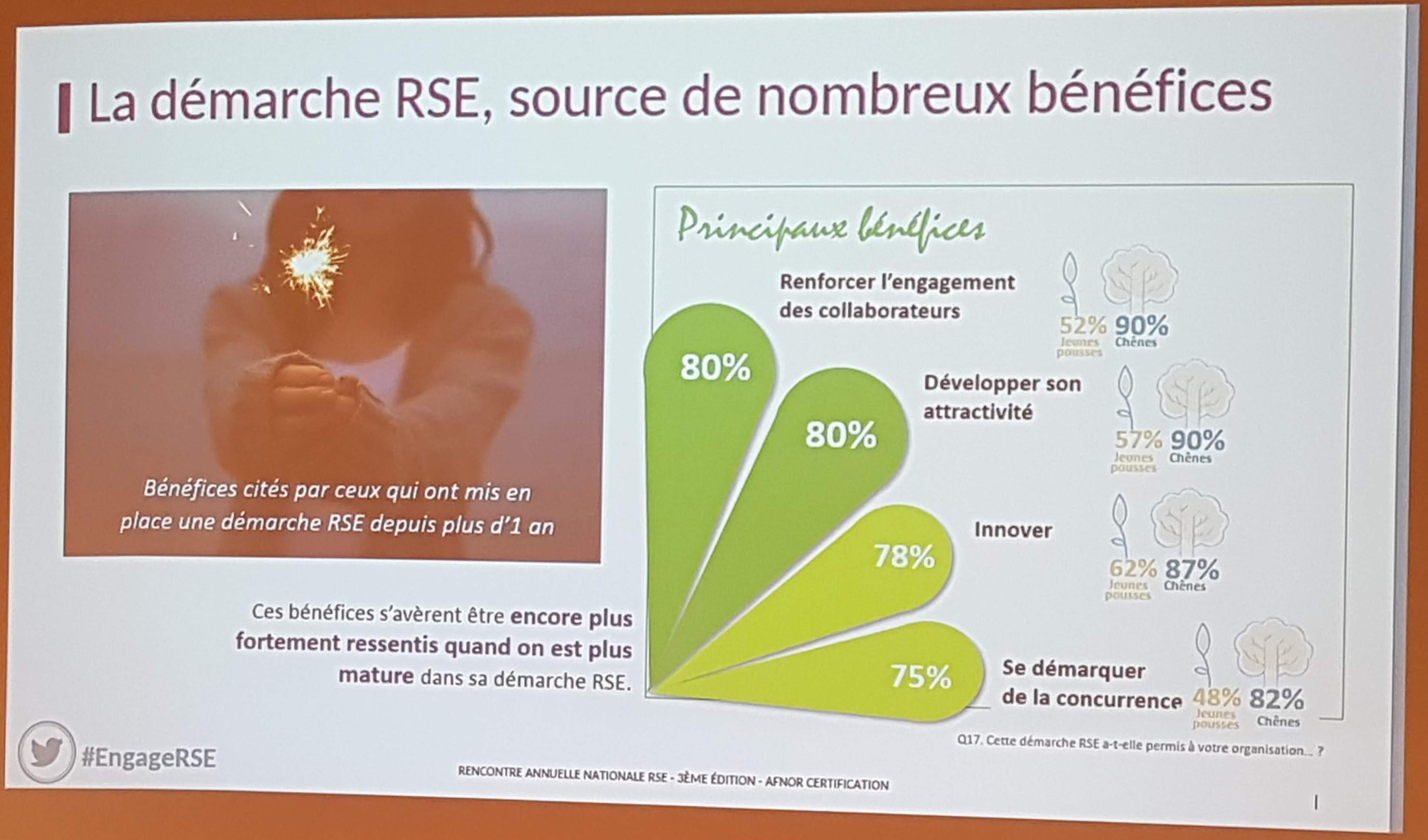 Démarche RSE, les bénéfices