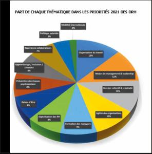 Classement des priorités des DRH pour 2021